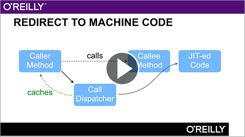Optimizing Java - O'Reilly Media