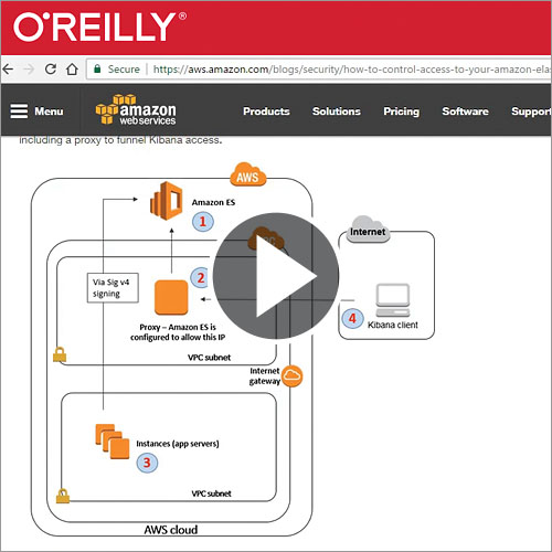 Introduction to the Amazon Elasticsearch Service - O'Reilly